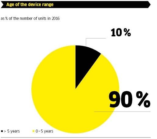 آمار کارچر در سال 2016
