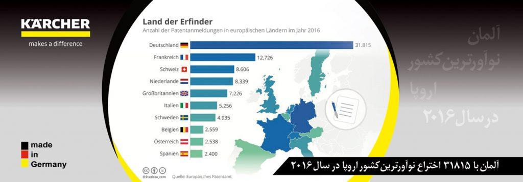 آلمان نوآورترین کشور اروپا